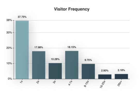 visitor frequency